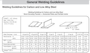 Correct Table Setting by Mig Settings For Welding Different Thickness Mild Steel