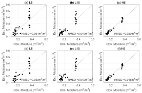 sensors free full text the impacts of heating strategy on soil