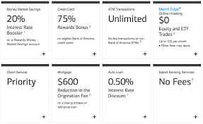Bank Of America Design Cards Bank Of America Travel Rewards Review Up To 2 6x Points On