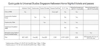 guide to uss horror nights 6 tickets express passes and