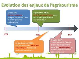 chambre d agriculture 18 offre d emploi chambre d agriculture 18 presentation agritourisme