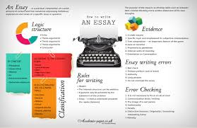 How To Write A Perfect by How To Be A Good Essay Writer Pepsiquincy Com