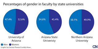 Makeup Schools In Arizona Arizona Universities Push For Gender Equality When Hiring Faculty