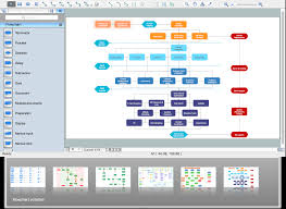 flowchart software free examples and templates with conceptdraw
