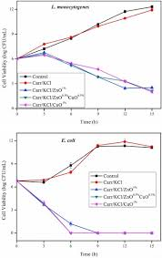 compress pdf sai 200 kb carrageenan based hydrogels and films effect of zno and cuo