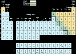 Al On Periodic Table Introduction To Periodic Table U003c Matter U003c Chemistry U003c High