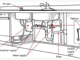 Air Gap Kitchen Sink by Kitchen Sink Water Lines The All American Home