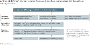 enterprise risk management practices where u0027s the evidence a u0027lines of defense u0027 risk governance framework can help in managing risk throughout
