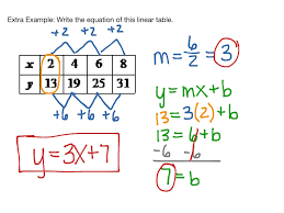 Writing Linear Equations From Tables Graphs Math Algebra
