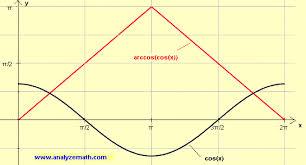 find derivative of f x u003d arccos cos x and graph it
