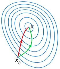 newton u0027s method in optimization wikipedia