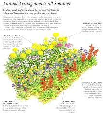 Herb Garden Layout Ideas Flower Garden Layout Elcorazon Club