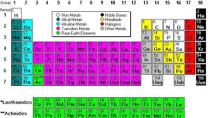 Periodic Table With Family Names Group Names Periodic Table Periodic Tables
