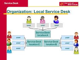 help desk organizational structure itil service desk organizational structures top interior furniture