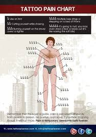 pain charts showing most sensitive place to tattoo