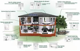 Awesome Smart Homes Design Ideas Amazing Home Design Privitus - Smart home design plans