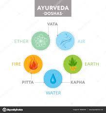 vata pitta and kapha doshas with ayurvedic icons of elements