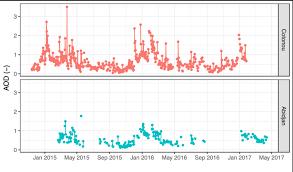 net pattern dec 2014 daily sun photometer aerosol optical depth at 550nm from december