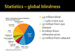 Blindness In The World Oif Missions Talk Boston 2010