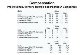 Sales Call Planning Worksheet Steve Blank Startup Tools