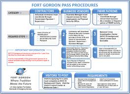 what to know about fort gordon access