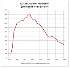 Interior Plains Population Alaska Wikipedia