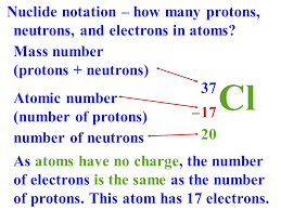 Periodic Table With Charges Atoms And The Periodic Table Presentation Chemistry Sliderbase