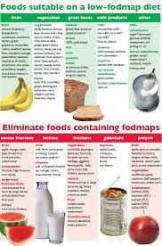 fod map fodmap diet raskov consultant surgeon and gastroenterologist