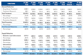Cash Flow Spreadsheet Excel Government Spending On Drug Control Are The Priorities Right Ldi
