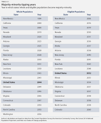 52 states of america list states of change center for american progress