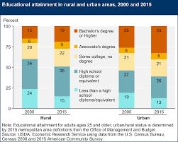 usda ers rural education