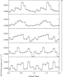 diverse long term variability of five candidate high mass x ray