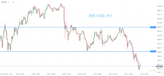 quote btcusd 3 reasons behind a sell off on bitcoin is the rally over