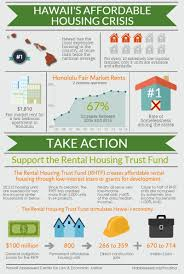 hawaii advocates win revenue for rental housing trust fund