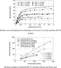 mechanical behavior of water deionizing granular material bed for