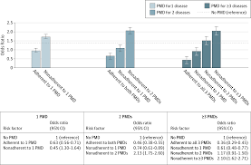 prior medication adherence and hormonal therapy adherence breast
