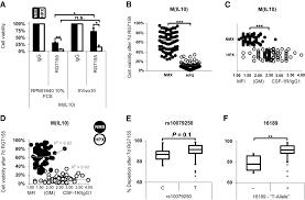 macrophage susceptibility to emactuzumab rg7155 treatment