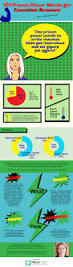 executive resumes u2014 100 research proven power words u2014 infographic