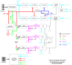 the electronic peasant u0027s synthbend controller page