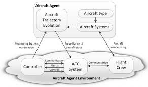 agent based modeling and simulation of emergent behavior in air