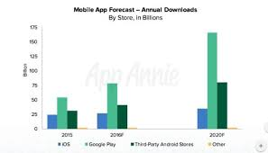 apple vs android sales apple vs android a comparative study 2017 androidpub