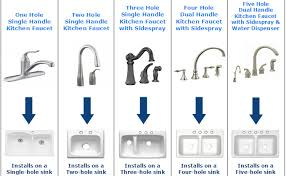 kitchen faucet types types of kitchen faucets rapflava