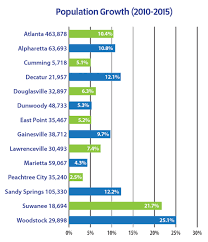 2 5 million for one of cabbagetowns few how far will your get you in atlanta compared to other cities