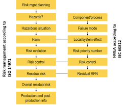 why fmea is not iso 14971 risk management
