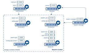 tutorial docker nginx deploy the application docker documentation