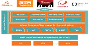 alibaba target market alibaba targets the global market with apsara aliware platform mit