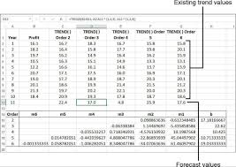 using regression to track trends and make forecasts building