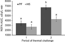 Challenge Effects Effects Of Period Of Thermal Challenge On The Nefa Response Area