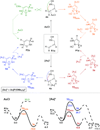 Scf Campus Map Governing Effects In The Mechanism Of The Gold Catalyzed