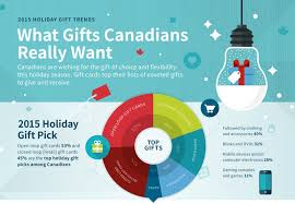 canadian gift trends survey finds gift cards are the most popular